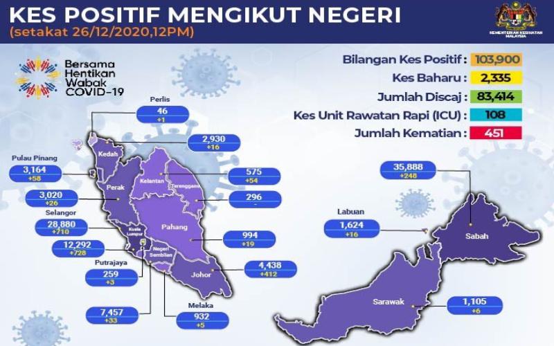 Kuala Lampur Covid 19
