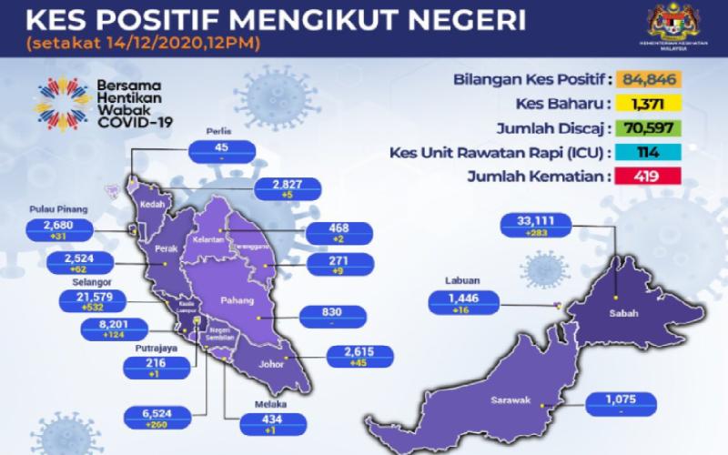Malaysia Covid 19 Virus