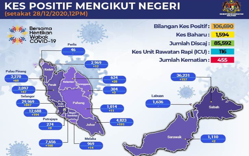 Red zone Malaysia