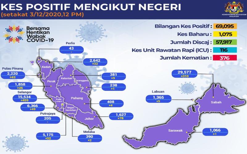 Selangor Covid 19